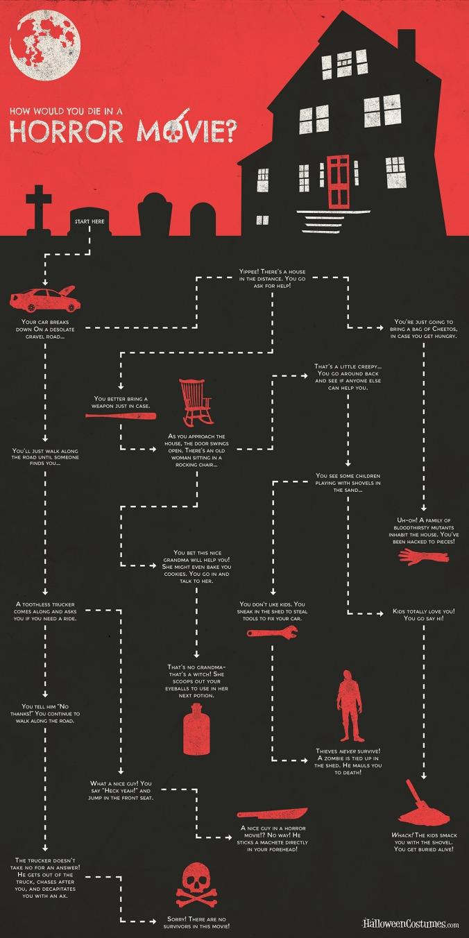 Horror-Movie-Death-Flowchart-Quiz.jpg